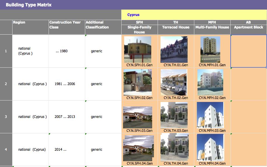 Εικόνα 1: Εθνικές οικιστικές κτιριακές Τυπολογίες