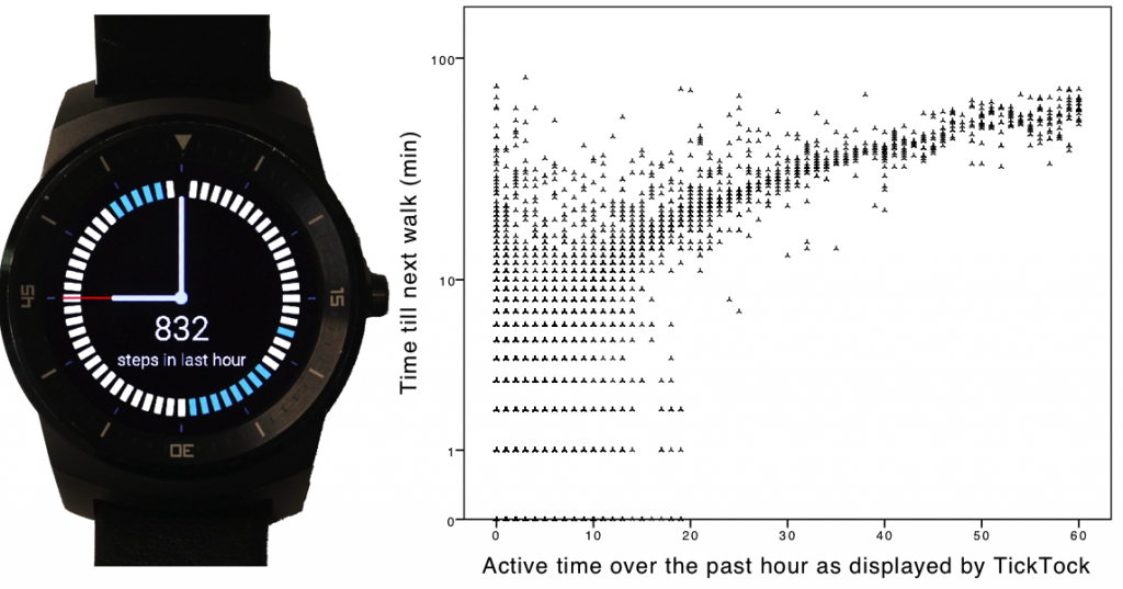 The TickTock prototype (left) portrays periods in which one was physically active over the past hour. Witnessing that one was sedentary over the past hour (right) would trigger physical activity in shorter period of time. Participants who saw that they walked 10 or less min over the past hour had a 77% probability of starting a new walk in the next 5 min.